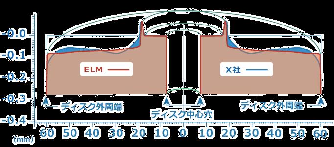 画像:研磨グラフ